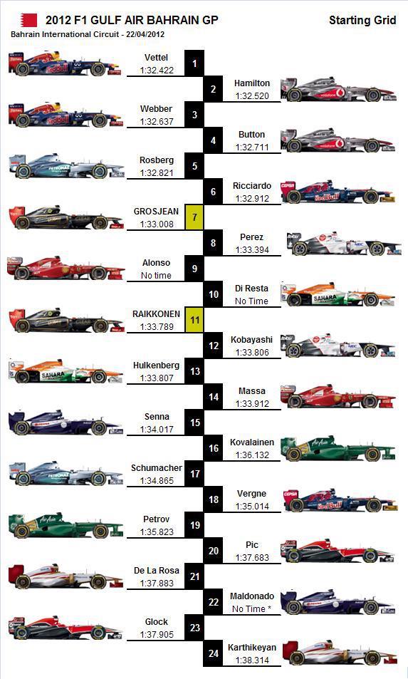 2012 Formula 1 Gulf Air Bahrain GP – Starting Grid – GRANDPRIX20.COM