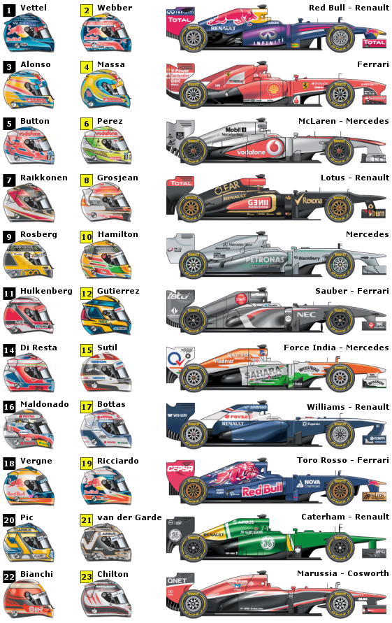 2013 Formula 1 Cars Amp Helmets Guide Grandprix20 Com